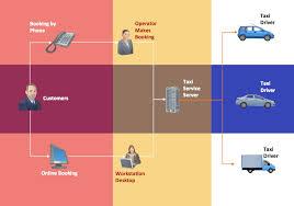 process flowchart   taxi service data flow diagram dfd example    workflow chart   taxi service  taxi workflow diagram  process flow diagram