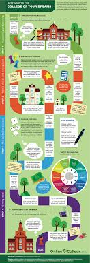 how do i get into my dream college alive campus dream college infographic