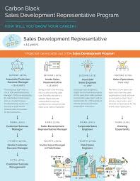 s and business development sdr career path brochure page 1