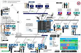 zero clients  blade pcs and smartvdi virtual desktop    clearcube centralized and vistualizeed desktop infrastructure larger diagram