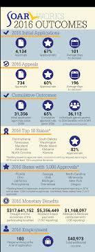 what is soar soar works soar 2016 outcomes