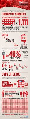 17 best images about click support blood donation nhs blood donation 100 thousand new donors in 100 days