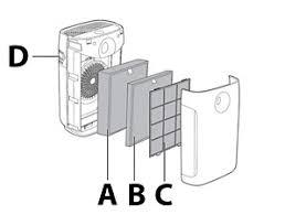 Как/когда очищать/заменять <b>фильтры</b> и датчик очистителя   Philips