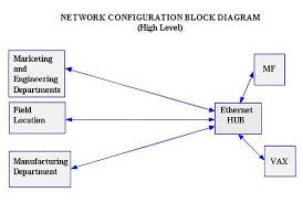creating block diagrams  illustrated a sample of a block diagram for a network configuration illustrates how to create a hardware block diagram