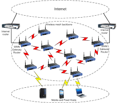 cooperative mesh networks   http   ict siit tu ac th  steven images wirelessmeshnetwork   png