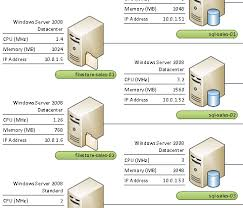 microsoft visio   starting a new diagram from a sample    each server is pictured   an icon representing the server type and also displays data about the server