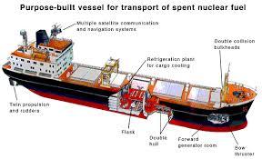 transport of radioactive materials   world nuclear associationpntl diagram