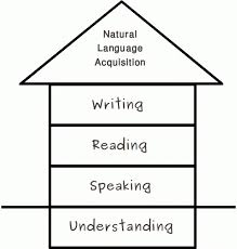 the natural order of language acquisition  thai program language house language development follows a natural and logical order