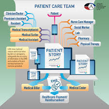 patient care team emr infographic ahdpg patient care team infographic