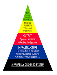 design philosophy ps audio video the pyramid above represents ps audio video s philosophy regarding system design based on 35 years of