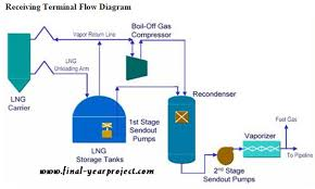 air heater design for lng regasification terminal   free final    lng receiving terminal