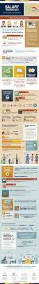 infographic salary trends adams martin group news salary trends in 2017 infographic roth staffing