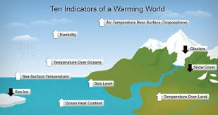 evidence of climate change there are several indicators of man made climate change