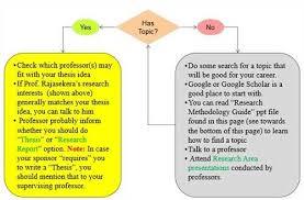 Nursing Dissertation Topics Ideas    xyz
