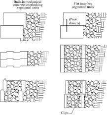 Small Picture New tools for designing segmental retaining walls Civil