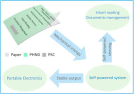 An <b>ultrathin</b> paper-based self-powered system for <b>portable</b> ...