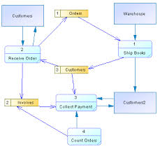 data flow diagram balancing