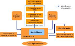 process design process definition characterization control process design workflow