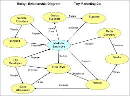 processes and software analysisentity relationship diagram