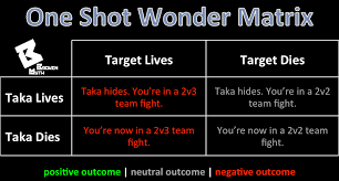 the weaknesses of a burst taka broken myth one shot wonder matrix