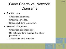by prentice hall   chapter  managing the information     by prentice hall    gantt charts vs  network diagrams gantt charts