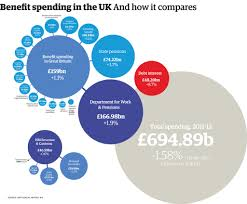 uk welfare spending how much does each benefit really cost uk welfare spending how much does each benefit really cost visualised news com