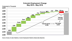 co s economy outperforms nation according to co business review colorado business review mid year forecast 2016