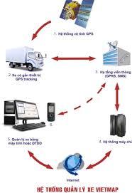 thiết bị định vị hợp chuẩn bộ giao thông vận tải (hộp đen oto ) gps tracker N32