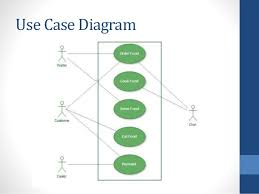 uml restaurant  group  class diagram