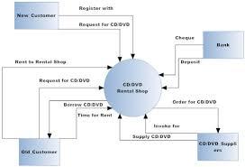 context diagram   ramgarhia     s weblogweek  » context diagram