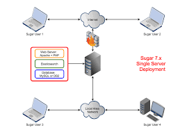 angel    s blog  sugarcrm diagram  single server deploymentsugar  x single server deployment
