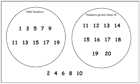 plus  key stage  maths  handling data  venn diagrams   plus    all the odd numbers are grouped in one circle and all the numbers over  are grouped in the other  the remaining numbers do not qualify for either circle