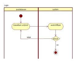 activity diagram  anangprasetya   just another blog ugm ac id siteberikut adalah activity diagram untuk login  peminjaman  dan pendaftaran