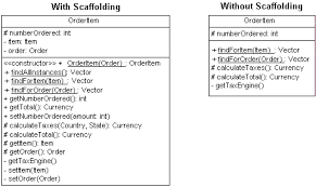 uml  class diagram guidelinesthe orderitem class   and  out scaffolding code