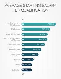 sa degrees the highest starting salaries a comprehensive look at the results
