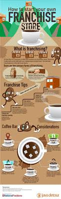 best ideas about franchise business entrepreneur franchising a form of liscensing in which a franchiser in exchange for a finacial