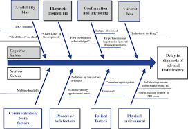use of a novel  modified fishbone diagram to analyze diagnostic    figure