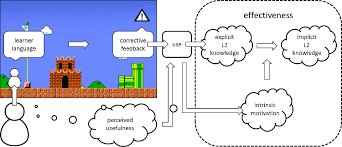 computer assisted language learning  CALL  by itself a highly interdisciplinary undertaking   educational psychology and technology      KU Leuven KULAK