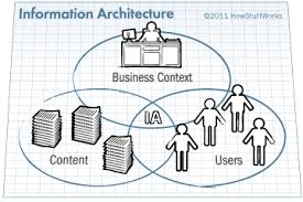 information architecture concepts   how information architecture    this venn diagram demonstrates the three conceptual circles of information architecture