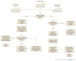 flowchart templates  amp  examples   download for freeworkflow diagram