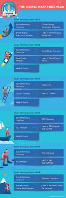 how to launch a stellar career in digital marketing simplilearn the digital marketing plan