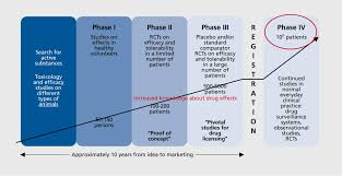 phases of clinical research | Clinical Research | Pinterest ...