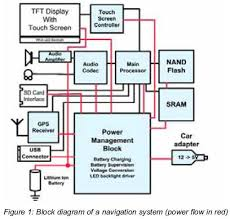 best images of flexibility architecture diagram   rational    gps system block diagram