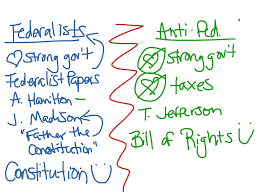federalist or anti federalist poster federalists vs anti federalists graphic