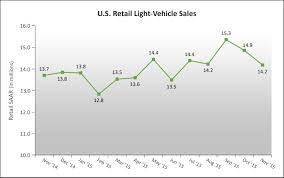 j d power and lmc automotive forecast 2015 j d power total light vehicle s