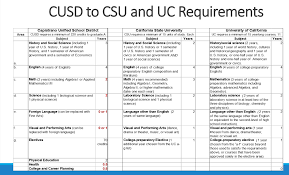 lack of honors classes puts cusd students at a disadvantage for cusd to csu and uc requirements slide 16 capousd ca schoolloop com file 1229223560406 1218998864154 7879468770227505271 pdf