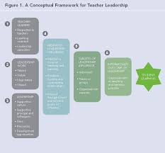 Leadership Skills and Literature Review Findings   BUSINESS A