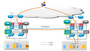 data center interconnect design guide for virtualized workload the