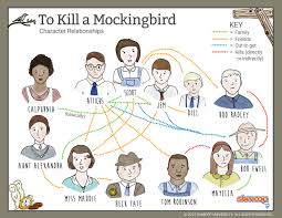 book summary of to kill a mockingbird algebra sample problems article writing service warrior forum