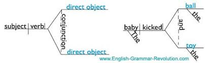 diagramming types of verbs        diagramming compound direct  amp  indirect objects